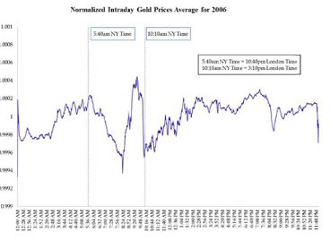 Gold price changes by day.